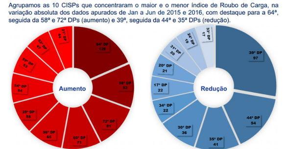 Evolução do Roubo de Carga no estado do Rio de Janeiro