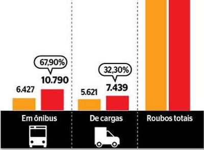 Dados do ISP mostram que houve crescimento nos homicídios e roubos em geral no Rio