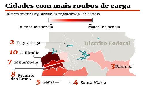 Roubo de carga cresce no DF e no Brasil e pesa no bolso do consumidor