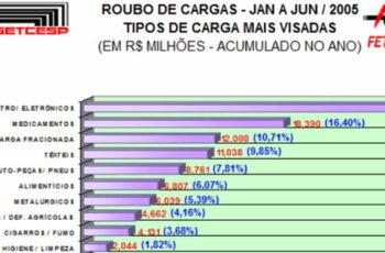 A inteligência policial como ferramenta de Análise do Fenômeno: Roubo de cargas no Brasil
