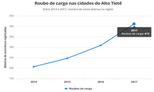 Número de ocorrências de roubo de carga no Alto Tietê em 2017 é o maior dos últimos três anos, mostra SSP